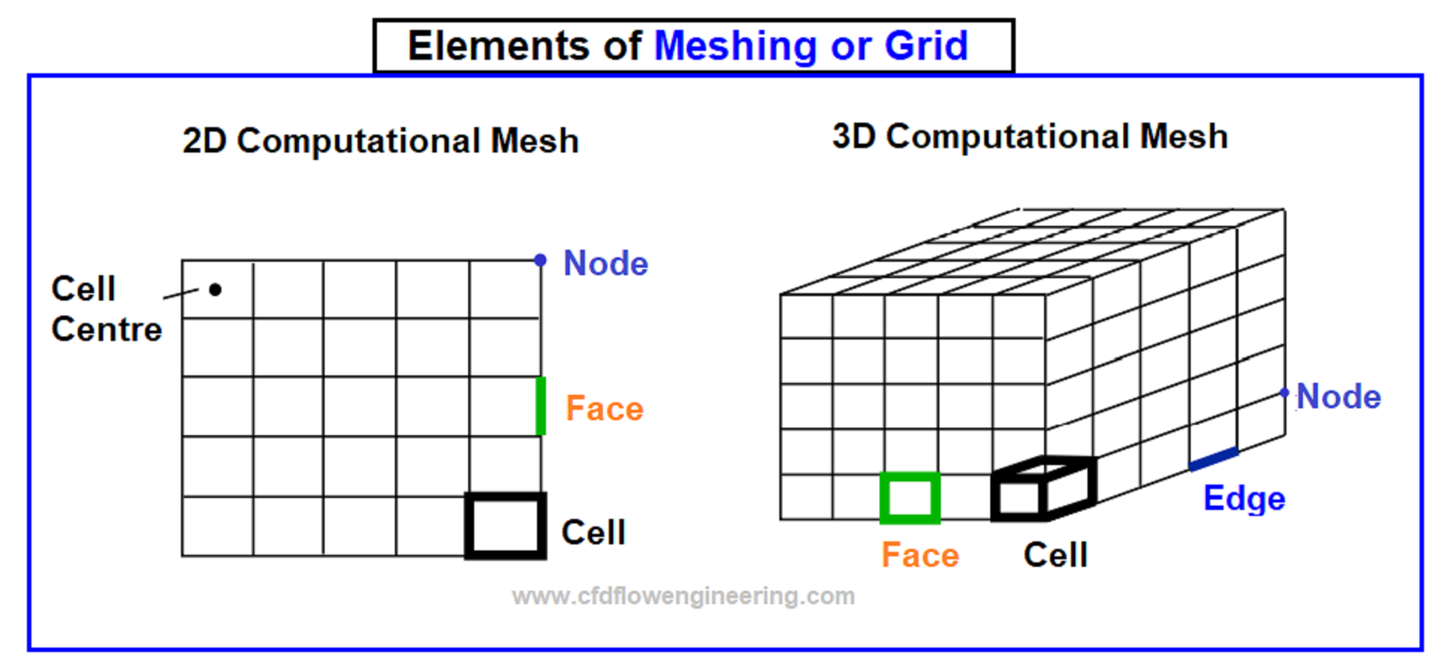 Element of mesh in CFD model