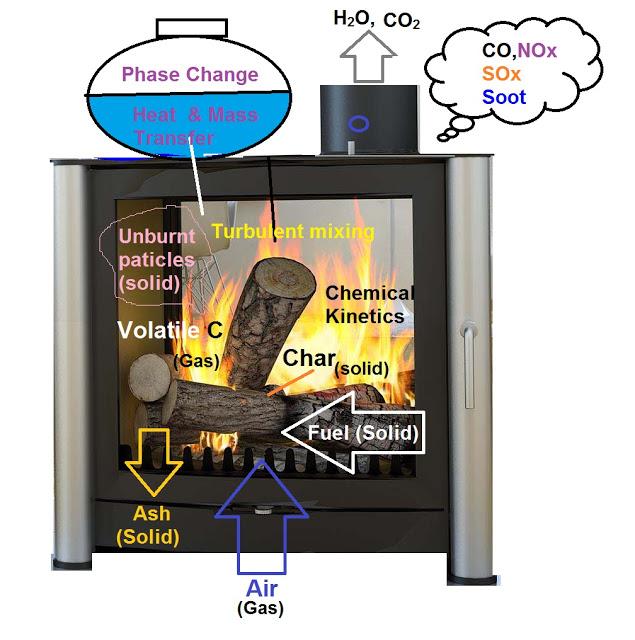 Multiphase Combustion