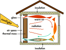 Energy Transfer in Home