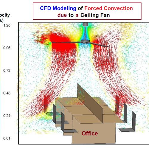CFD Modeling of Fan Flow