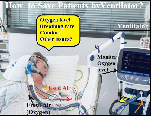 Principle of Medical Ventilator