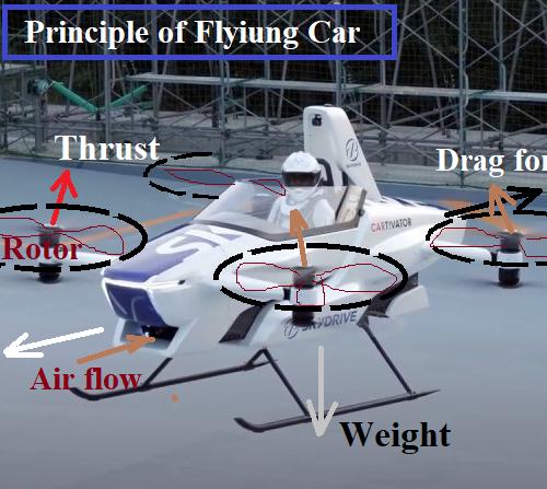 Modern Flying Car