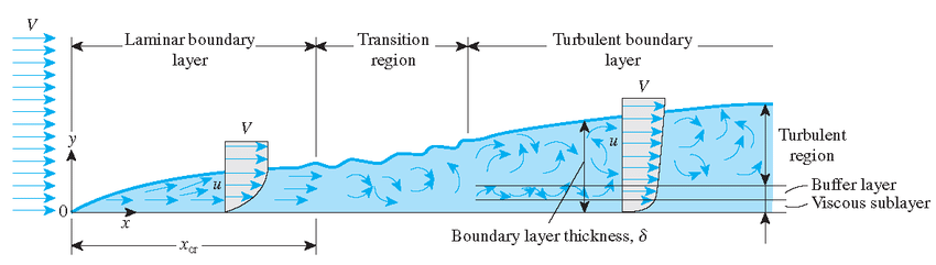 Air boundary layer development on a flat plate. A laminar air boundary... | Download Scientific Diagram