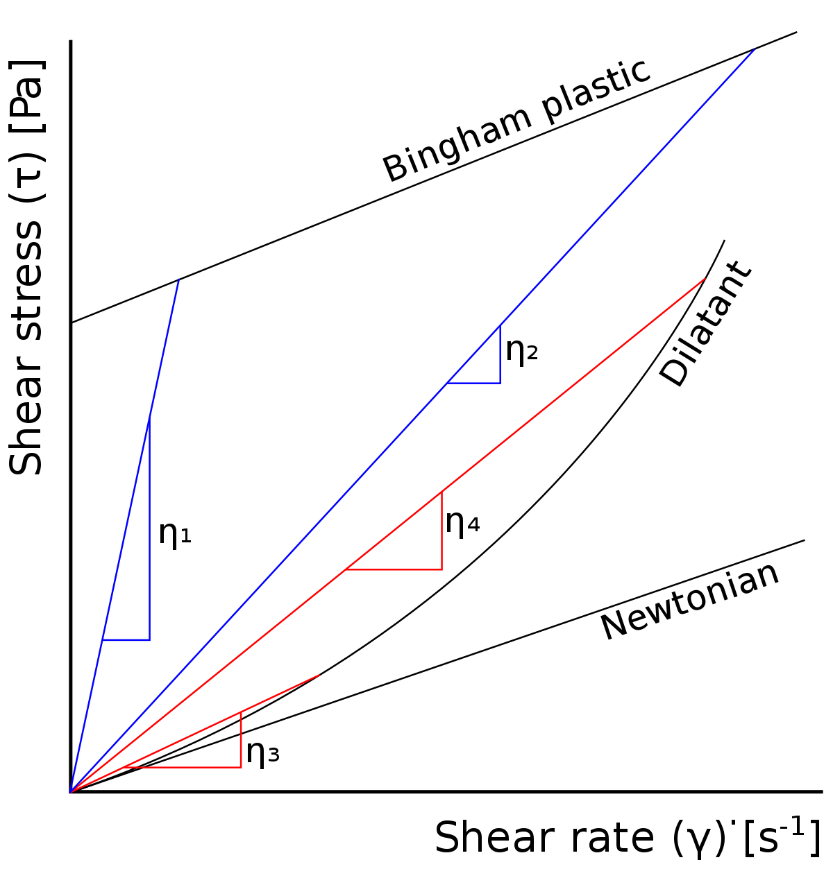 Apparent viscosity - Wikipedia