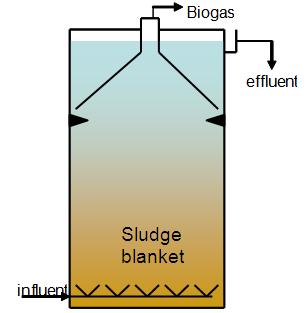 Anaerobic Biological Wastewater Treatment | EMIS