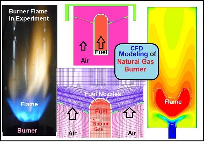 CFD Modeling of Natural Gas Burner using FLUENT