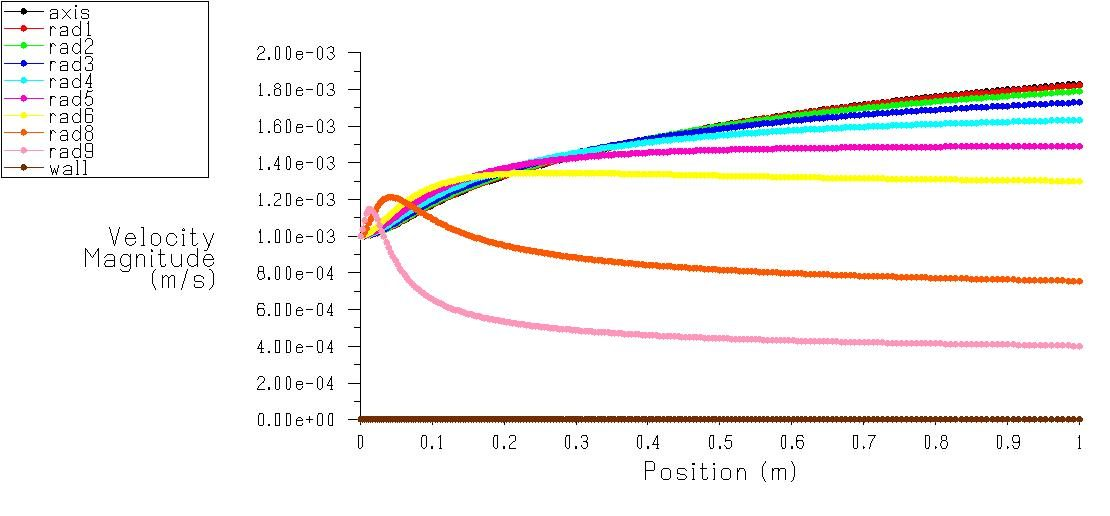 Axial Velocity at different radoious of pipe