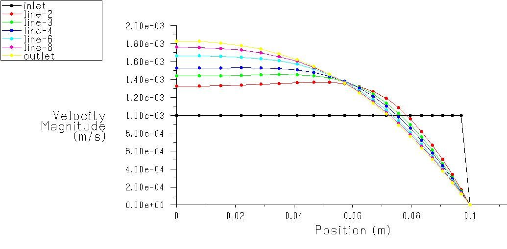 Radial Velocity Profile in FLUENT
